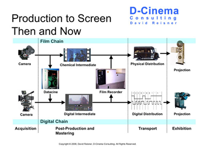 Digital-vs-celluloid-cinema—comparison