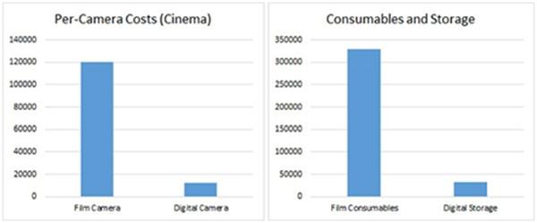 digital-vs-celluloid-analysis