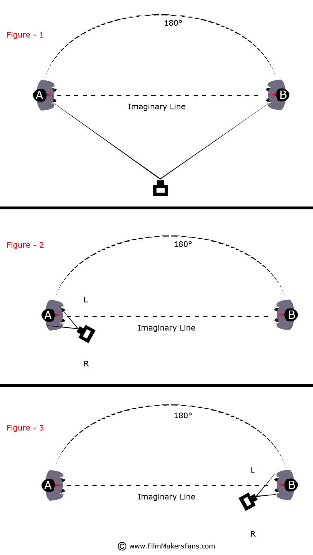 180 degree rule in filmkmaking