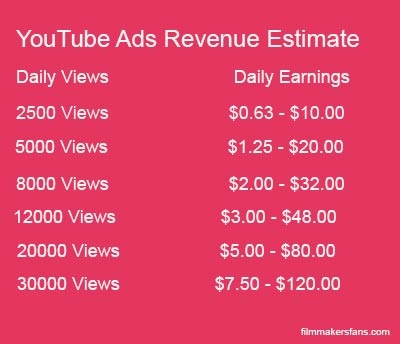 YoiuTube Revenue Calculator
