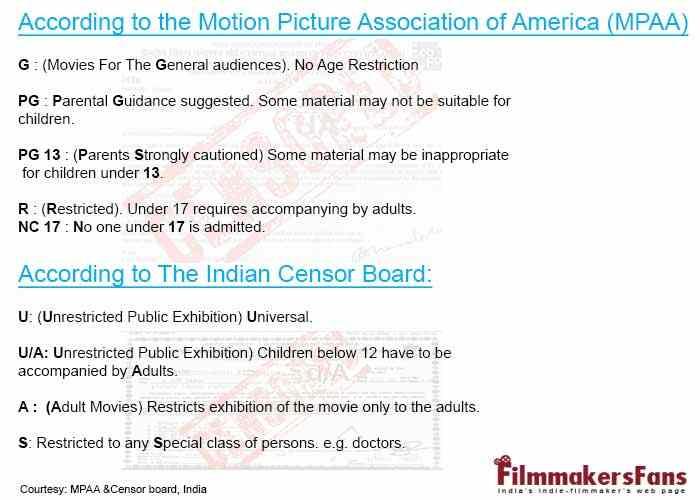 Film Censorship In India
