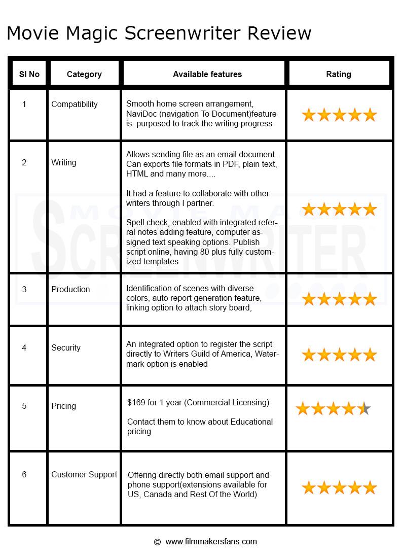 movie-magic-screenwriting-software-review