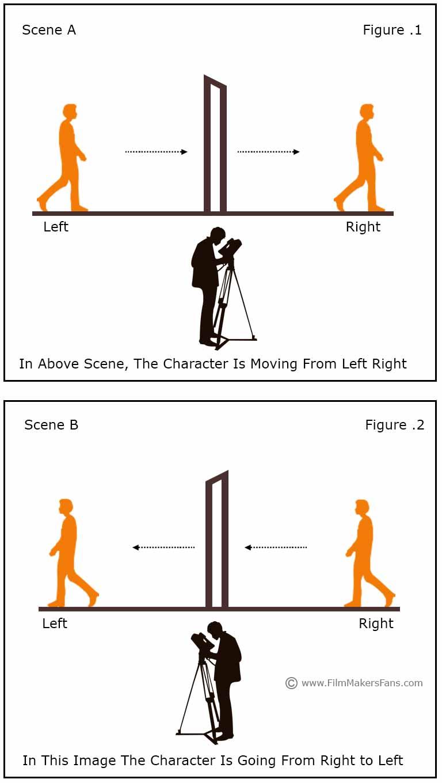 screen direction