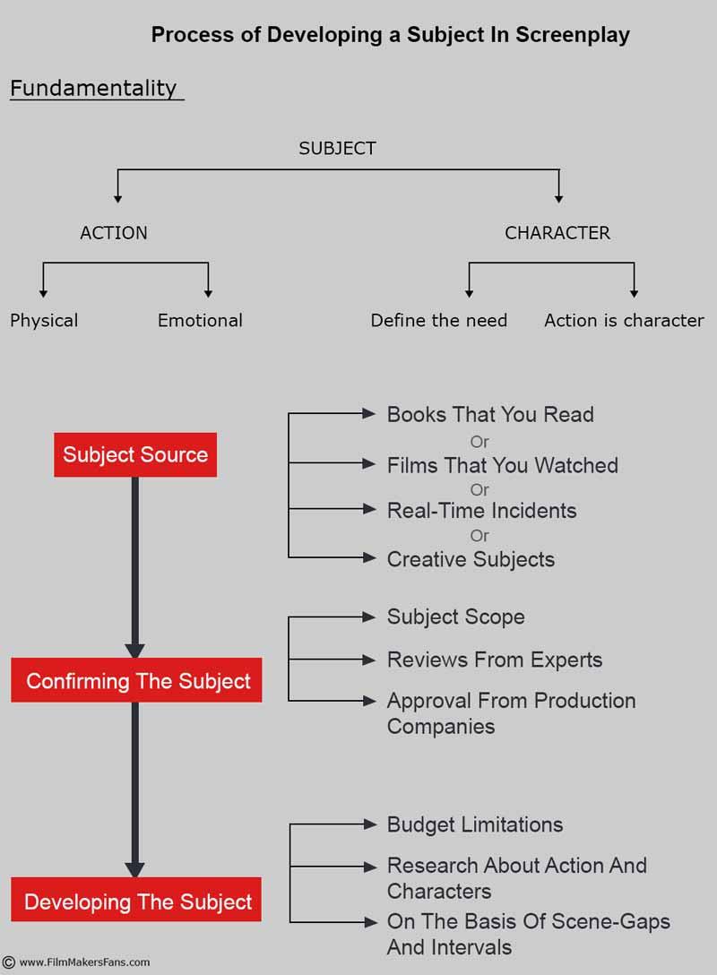 screenplay-writing-tips
